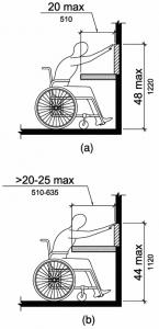 Figure 308.2.2 Obstructed High Forward Reach